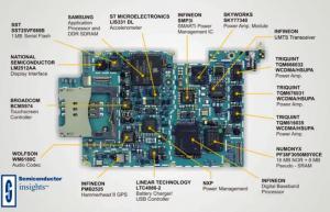 smartphones and sensors